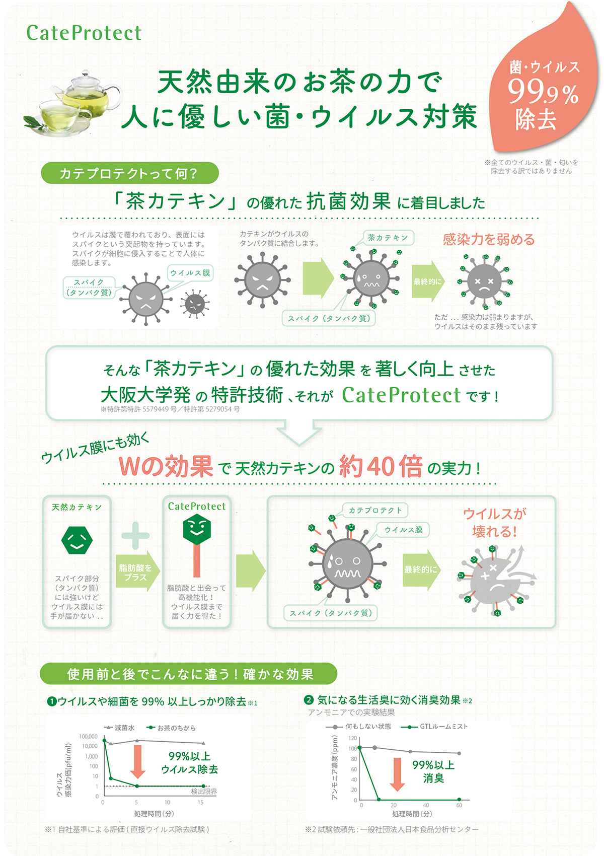 cateprotectいいところ